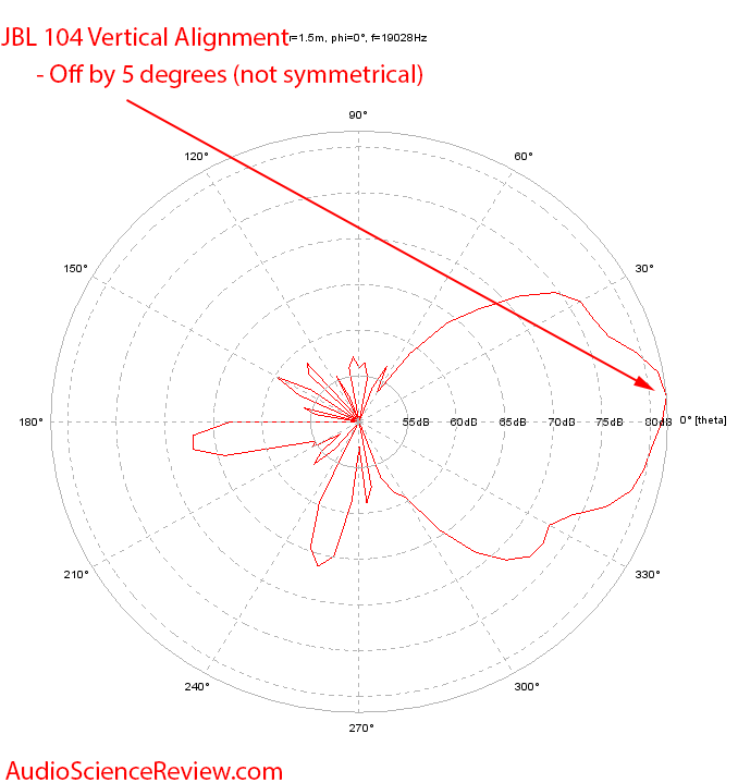 JBL 104 19 kHz Polar Plot Vertical Alignment Measurements.png