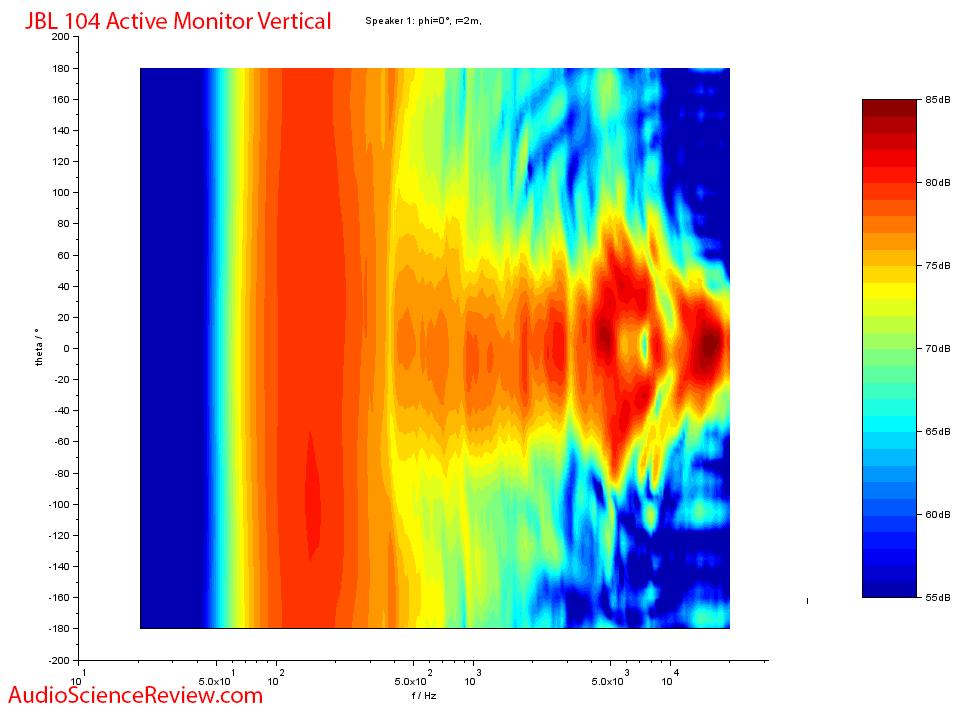 JBL 104 Anechoic Vertical Contour Plot Measurements.png