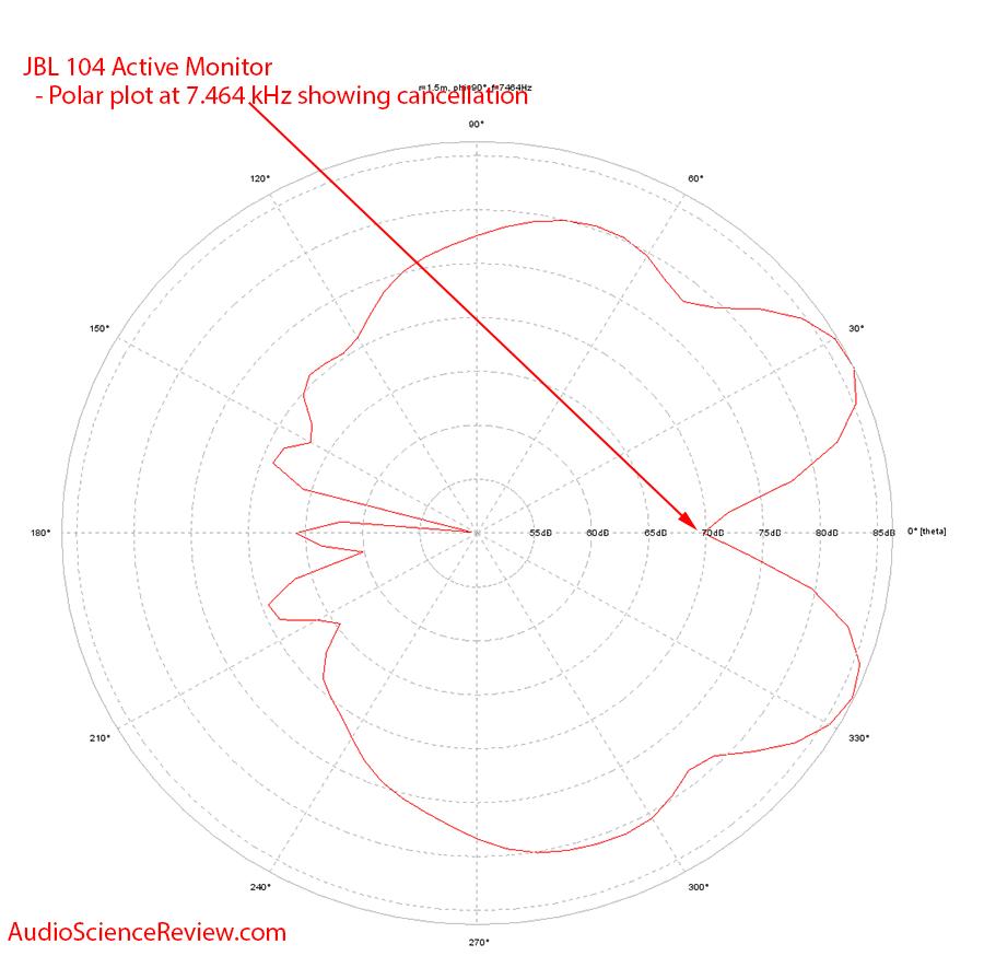 JBL 104 Dip Frequency Polar Plot Measurements.png