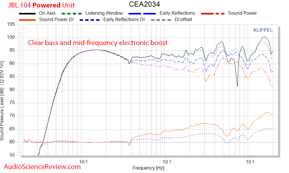 JBL 104 Spinorama CEA-2034 50 dB Scale Audio Measurements.png