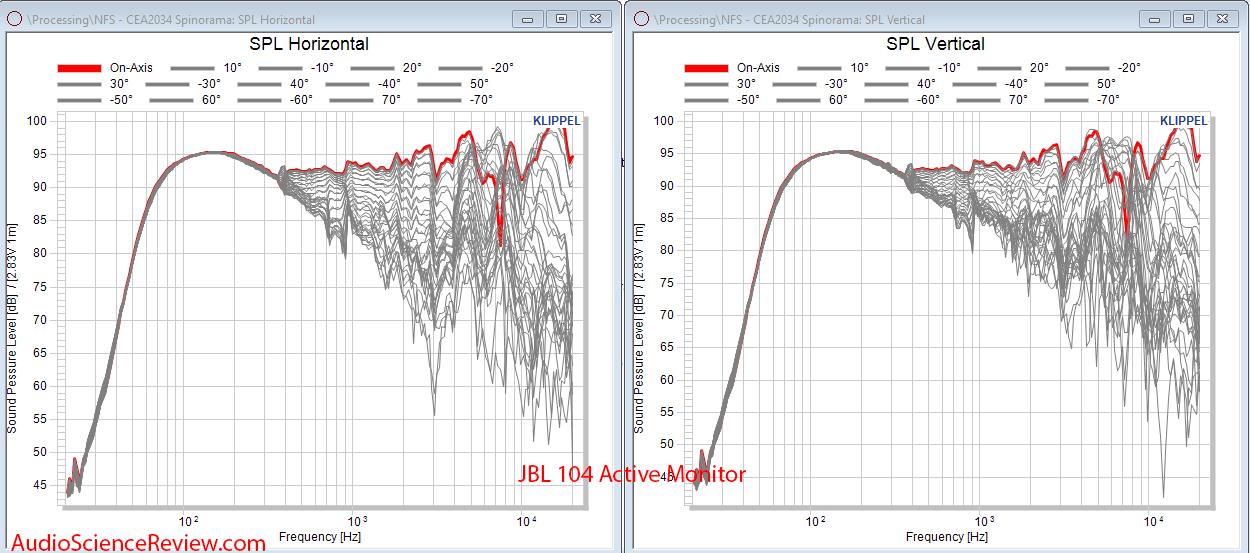 JBL 104 Spinorama CEA-2034 Full Vertical and horizontal Audio Measurements.png