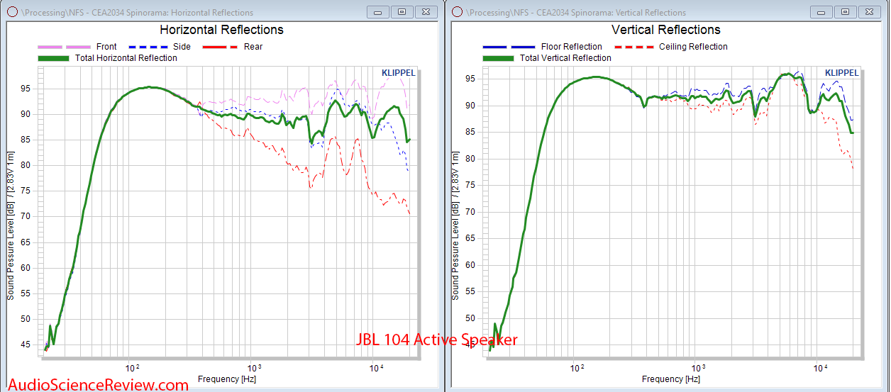 JBL 104 Spinorama CEA-2034 Vertical and horizontal Audio Measurements.png