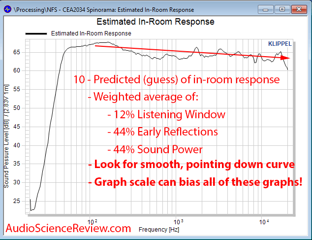 JBL 305p MKii Speaker Powered Monitor Acoustic CEA 2034 Predicted In Room Response Audio Measu...png