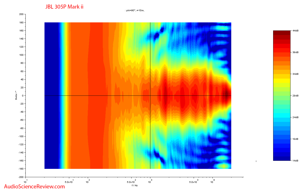 JBL 305p MKii Speaker Powered Monitor Contour Plot 2.png