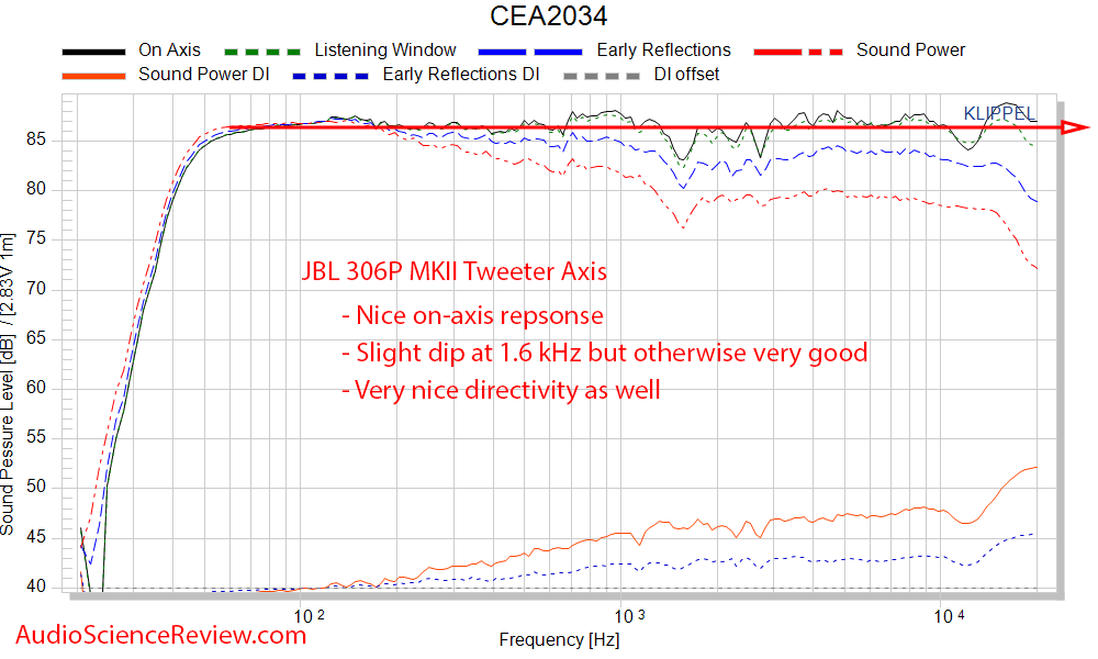 JBL 306P MK II Measurements CEA-2034 spinorama frequency response.png