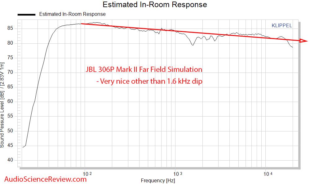 JBL 306P MK II Measurements CEA-2034 spinorama Predicted In-room frequency response.png