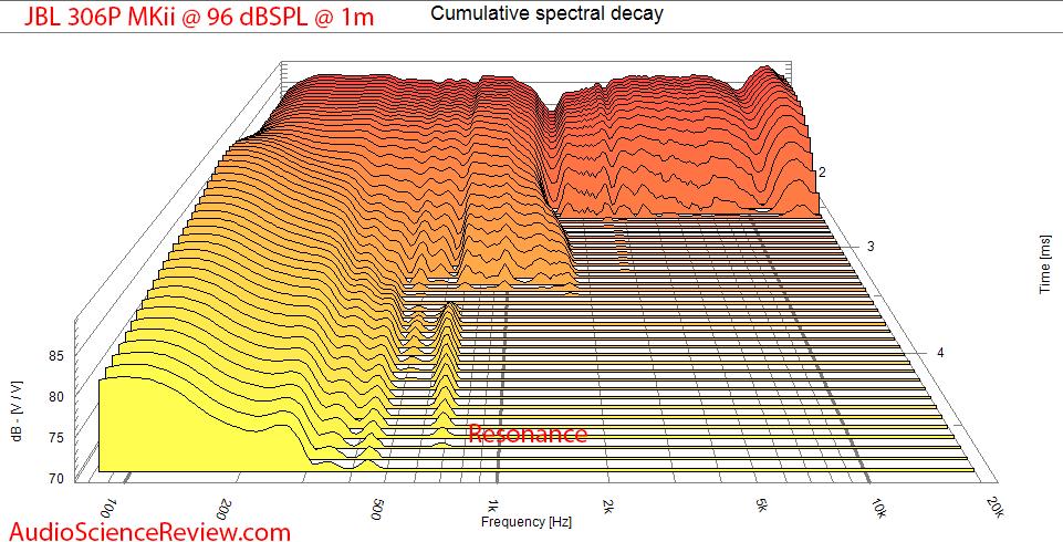 JBL 306P MK II Measurements CSD Waterfall.png