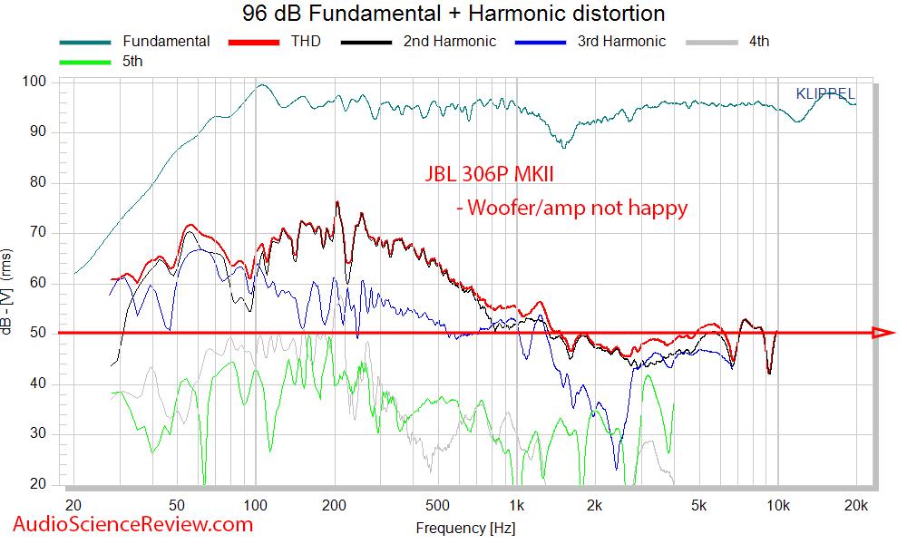 JBL 306P MK II Measurements distortion versus frequency.png