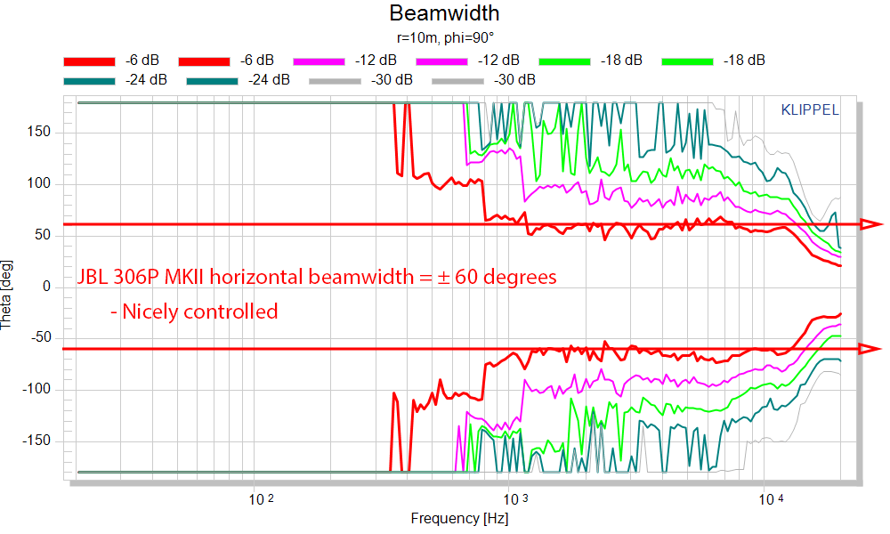JBL 306P MK II Measurements horizontal beamwidth.png