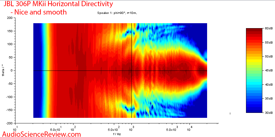 JBL 306P MK II Measurements horizontal directivity.png