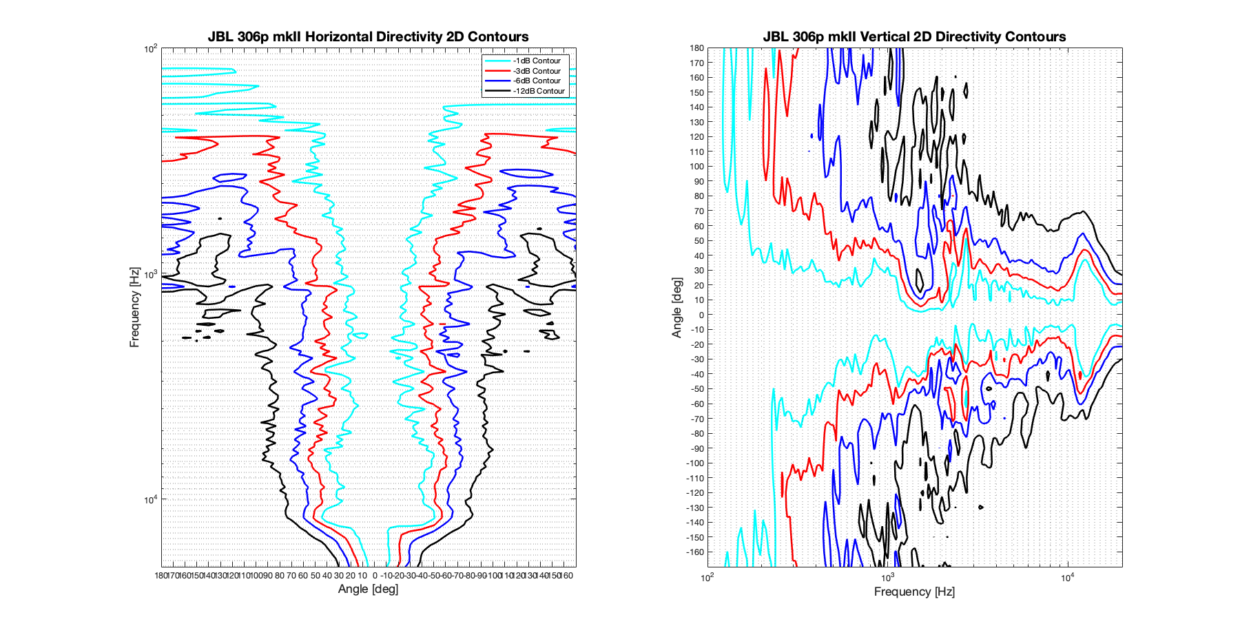 JBL 306p mkII 2D surface Directivity Contour Only Data.png