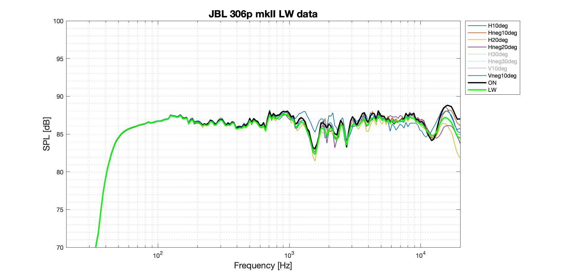 JBL 306p mkII LW better data.png