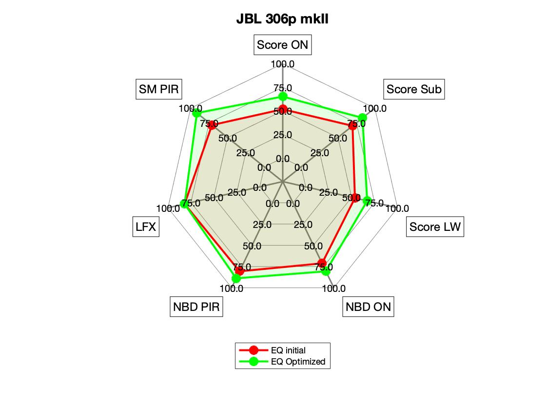 JBL 306p mkII Radar.png