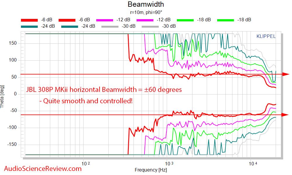 JBL 308P MkII Review Powered 8 inch Two-Way Studio Monitor Horizontal Beamwidth Measurements.png