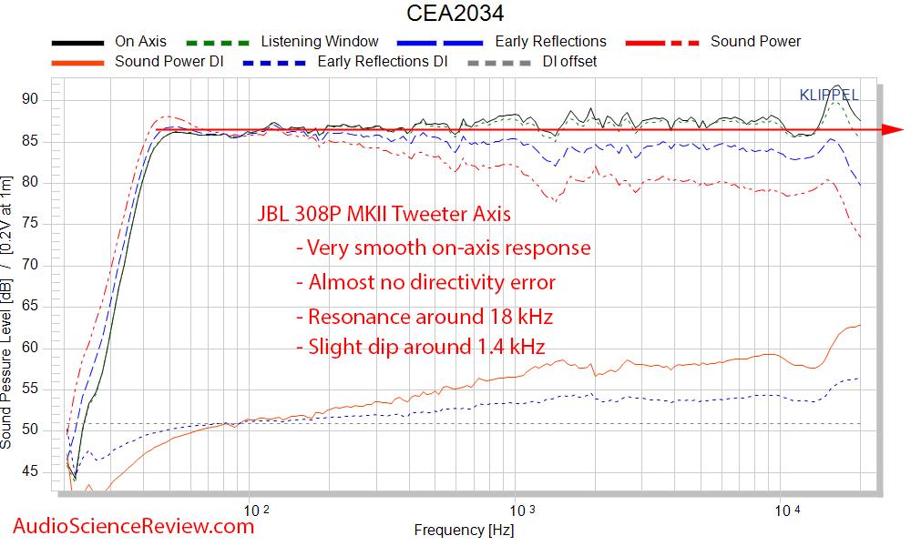 JBL 308P MkII Spinorama CTA-2034 Monitor Frequency Response Measurements.png