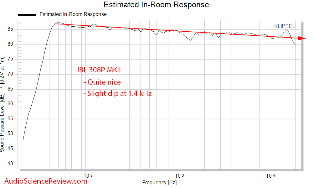 JBL 308P MkII Spinorama CTA-2034 Monitor Predicted In-room Frequency Response Measurements.png