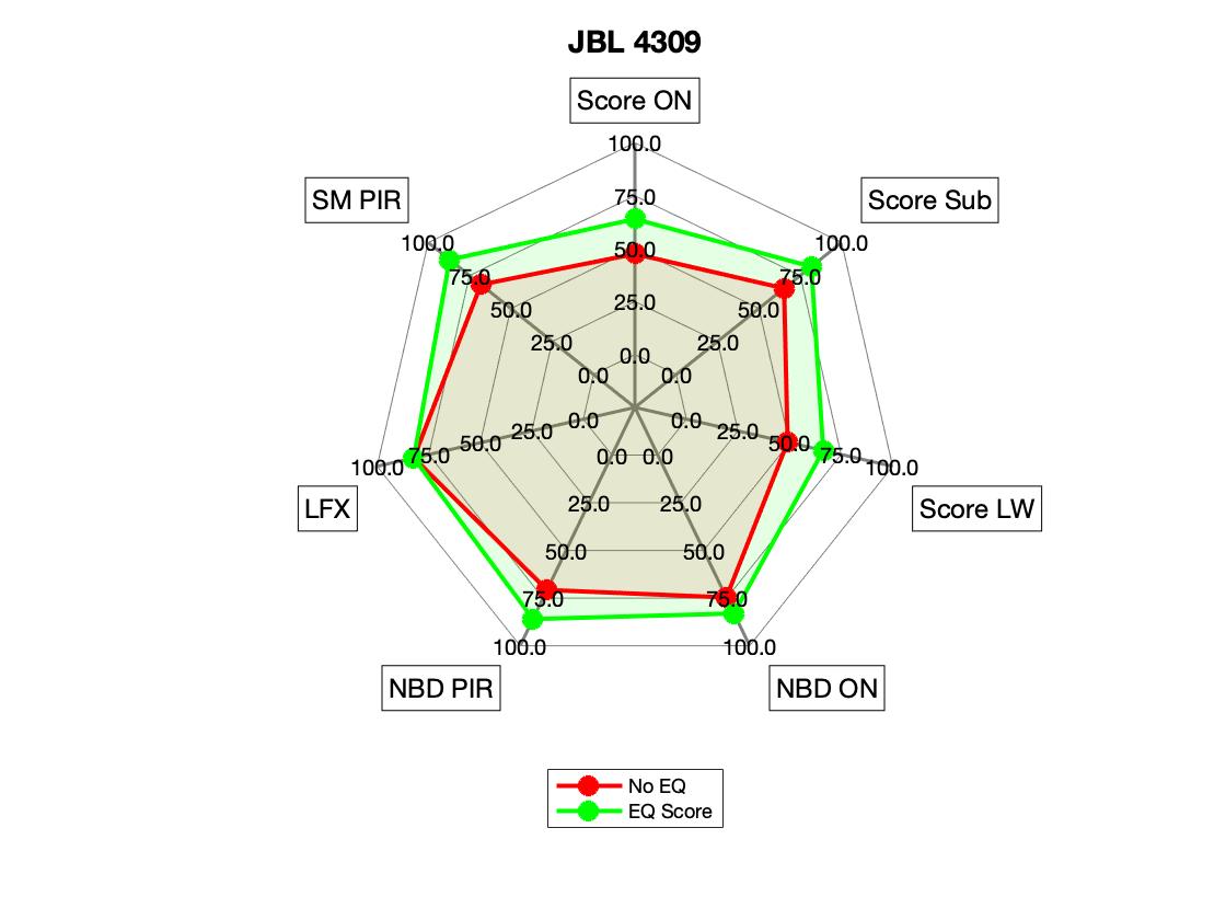 JBL 4309 Radar.png