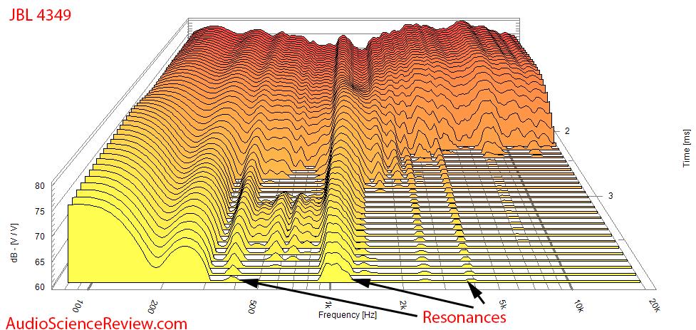 JBL 4349 CSD Waterfall Measurements.png