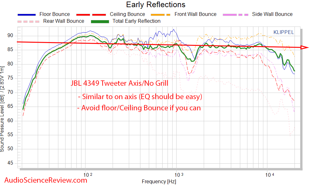 JBL 4349 early window frequency response Measurements.png