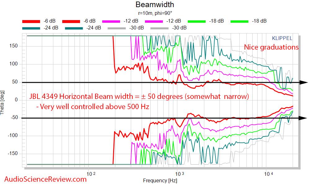 JBL 4349 Horizontal Beam width Measurements.png