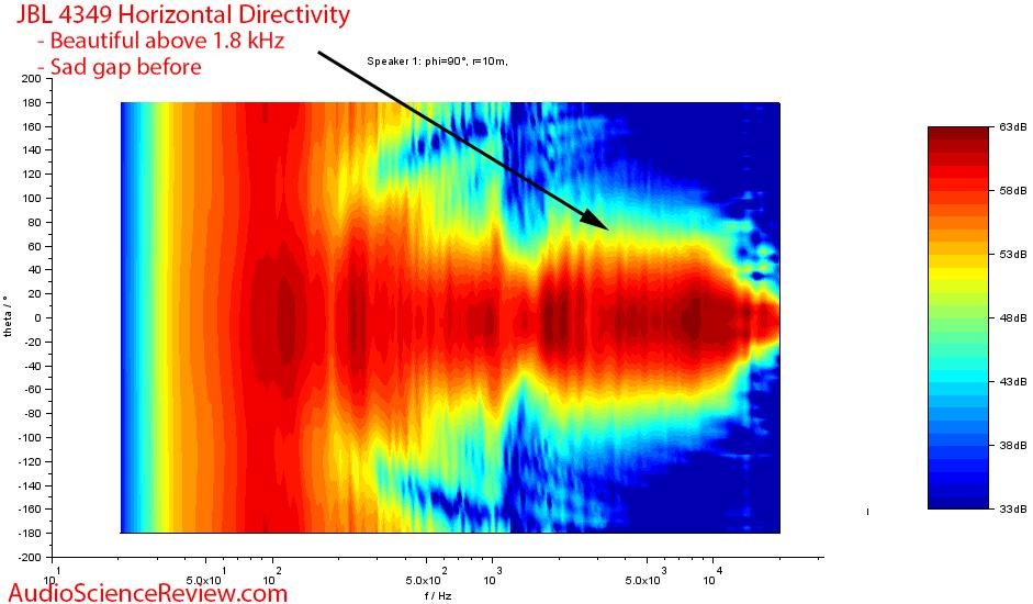 JBL 4349 Horizontal Directivity Measurements.png