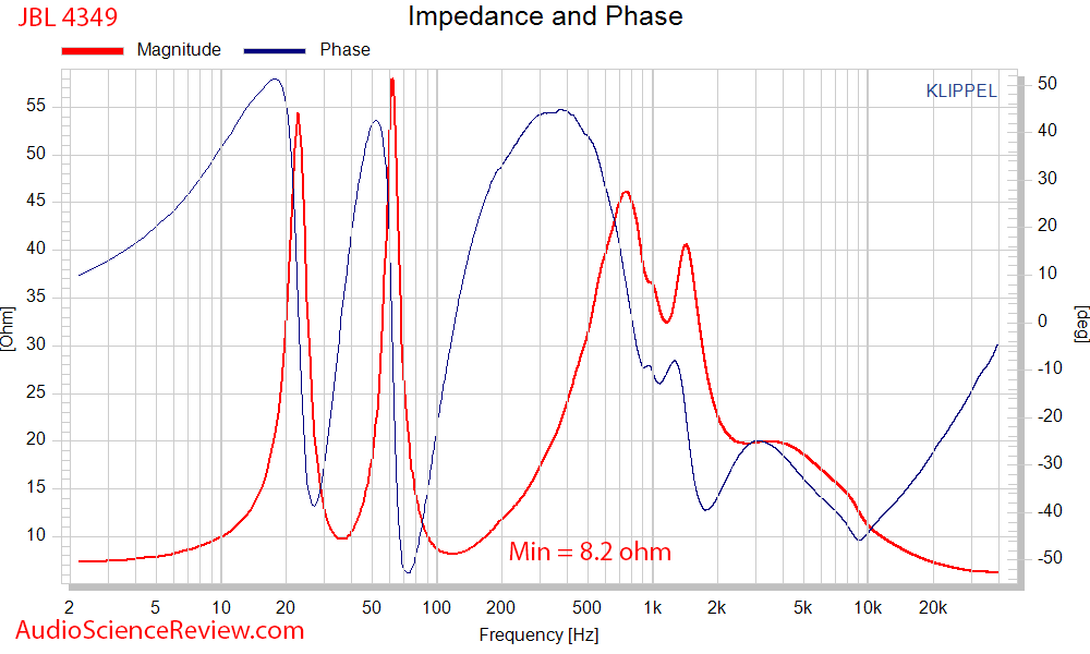 JBL 4349 impedance and phase Measurements.png