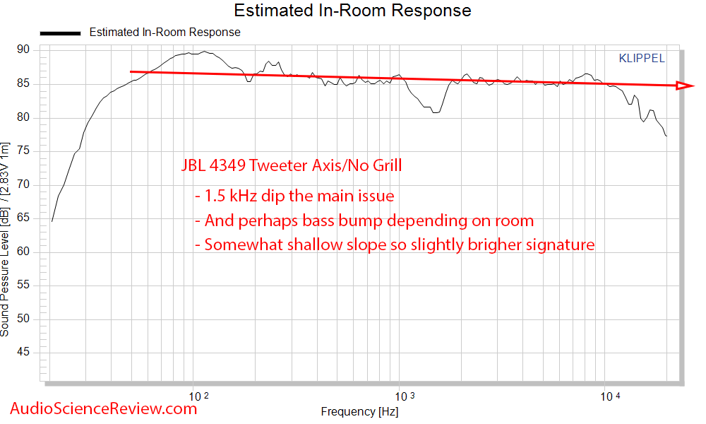 JBL 4349 Predicted in-room frequency response Measurements.png