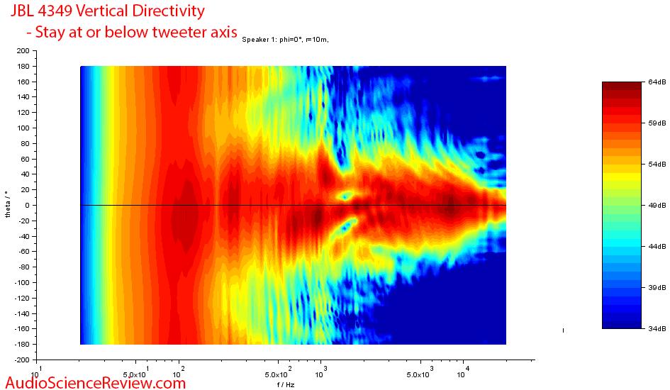 JBL 4349 Vertical Directivity Measurements.png