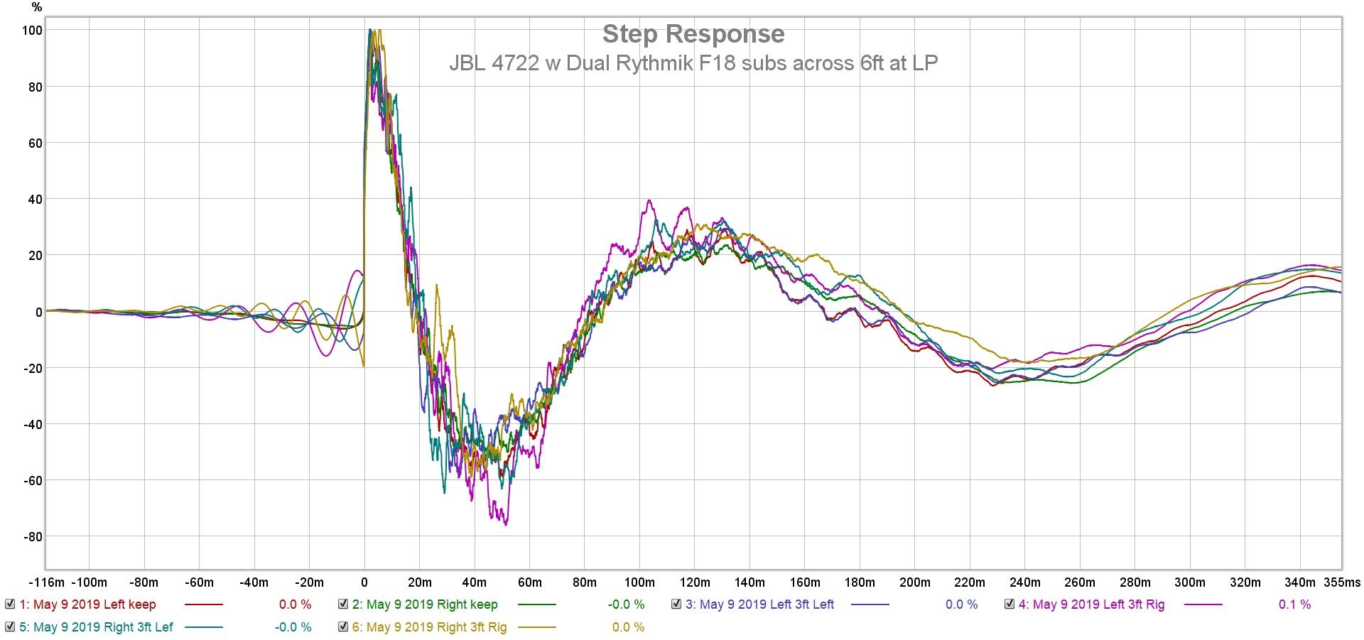 JBL 4722 w Dual Rythmik F18 subs across 6ft at LP step.jpg