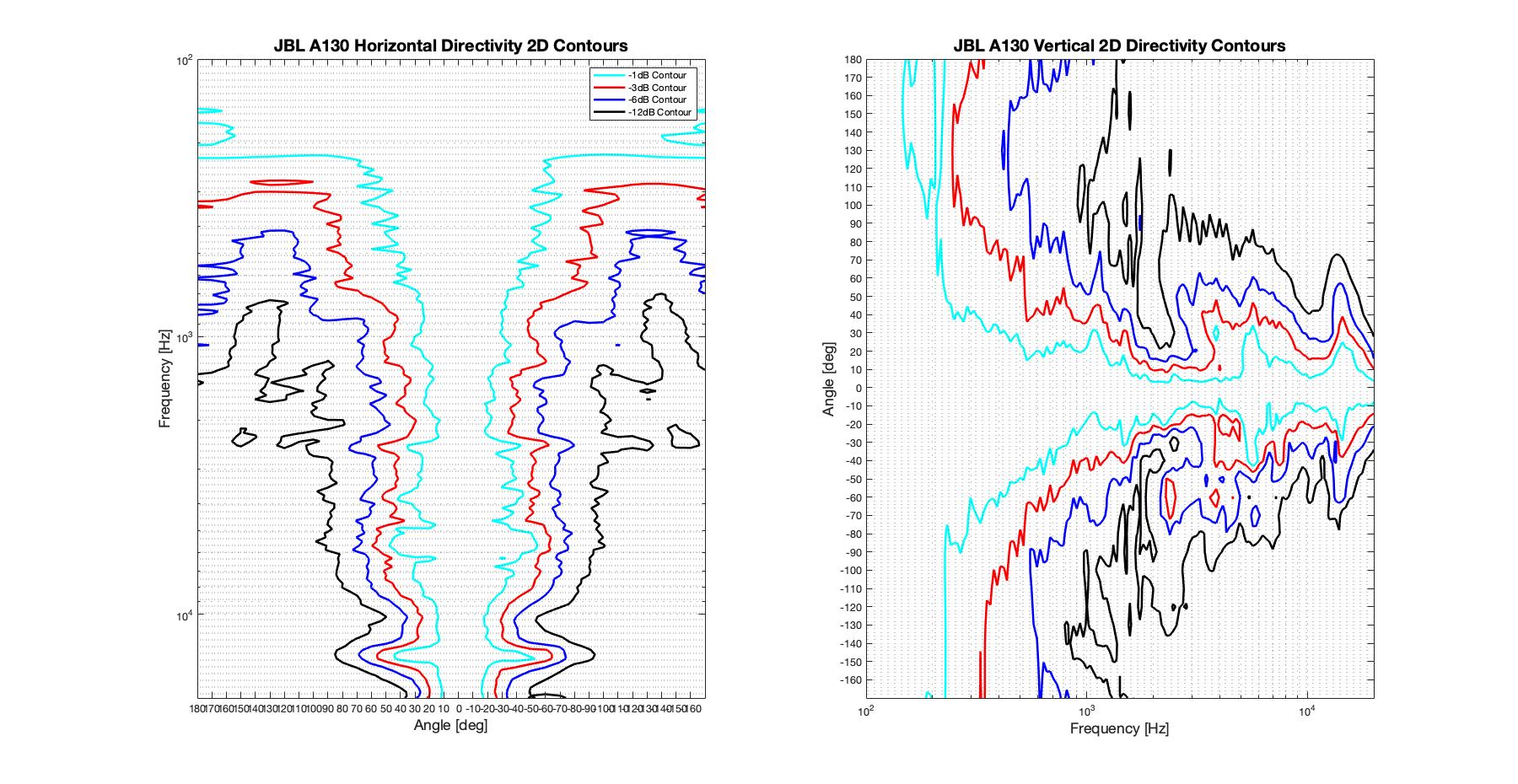 JBL A130 2D surface Directivity Contour Only Data.png