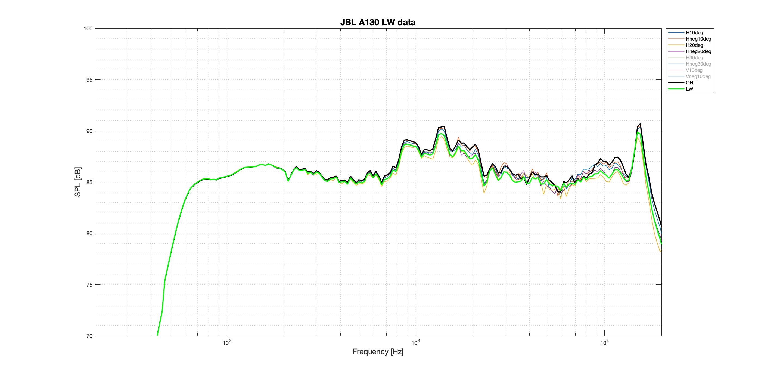 JBL A130 LW Better data.png