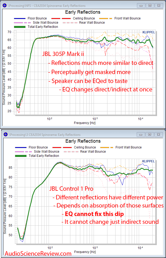 JBL Control 1 Pro Compard to JBL 305P Mark ii Early Reflections Response Measurements.png