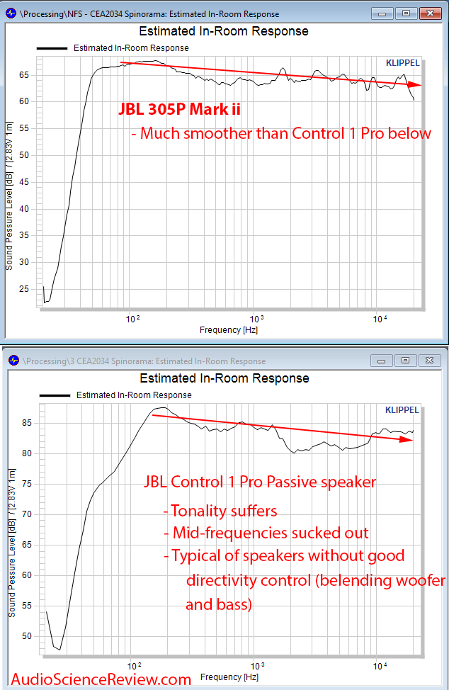 JBL Control 1 Pro Compard to JBL 305P Mark ii Predicted In Room Response Measurements.png