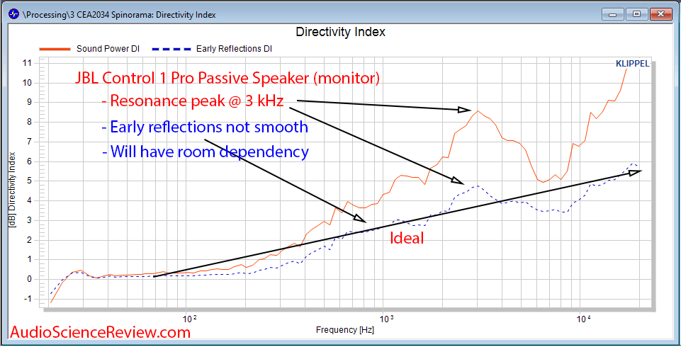 JBL Control 1 Pro Directivity Acoustic Audio Measurement Spinorama.png