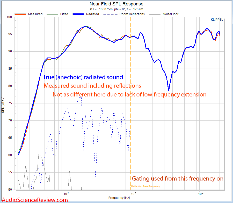 JBL Control 1 Pro Speaker Measured vs Anechoic Response Measurements.png