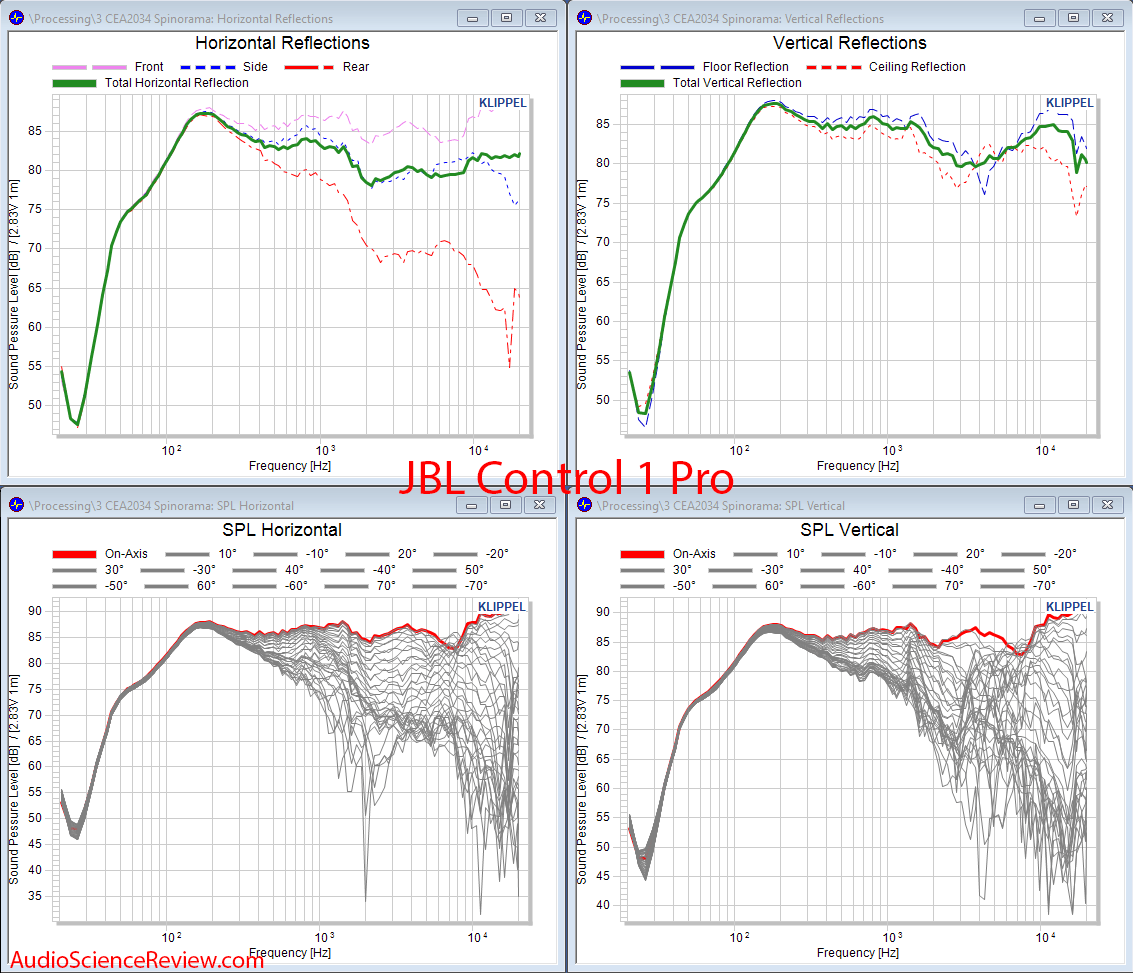 JBL Control 1 Pro Speaker Monitor Acoustic CEA 2034 Reflections Audio Measurements.png
