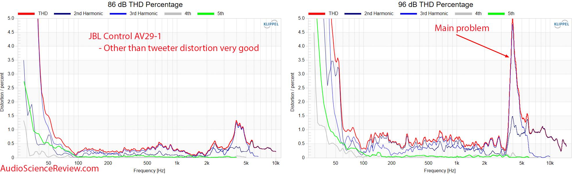 JBL Control 29AV-1 Measurements distortion vs frequency response Outdoor PA Speaker.png