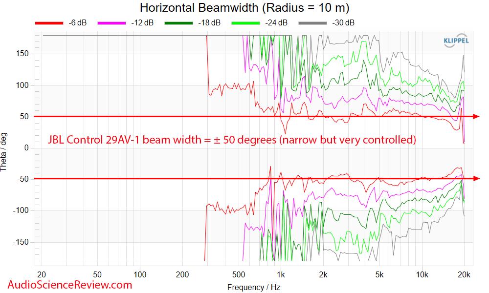 JBL Control 29AV-1 Measurements horizontal beam width Outdoor PA Speaker.png