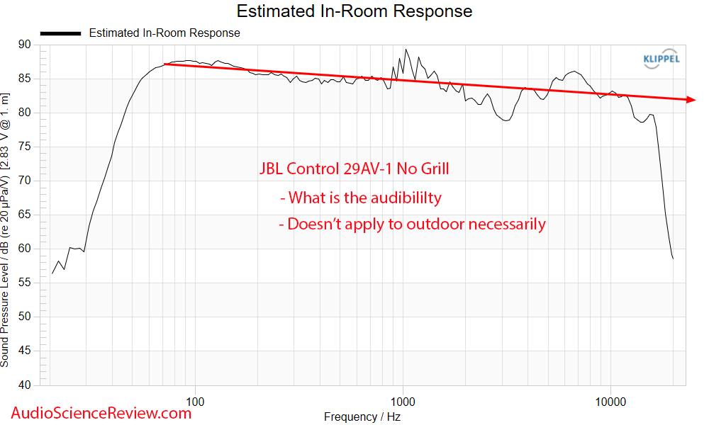 JBL Control 29AV-1 Measurements Predicted in-room frequency response Outdoor PA Speaker.png