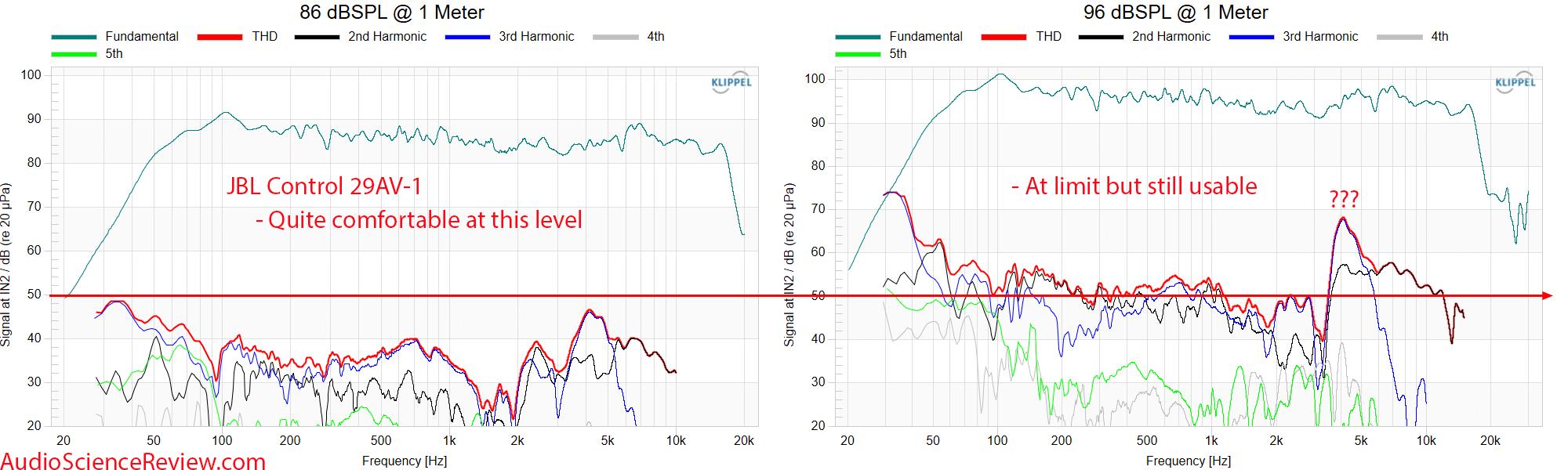 JBL Control 29AV-1 Measurements THD distortion vs frequency response Outdoor PA Speaker.png