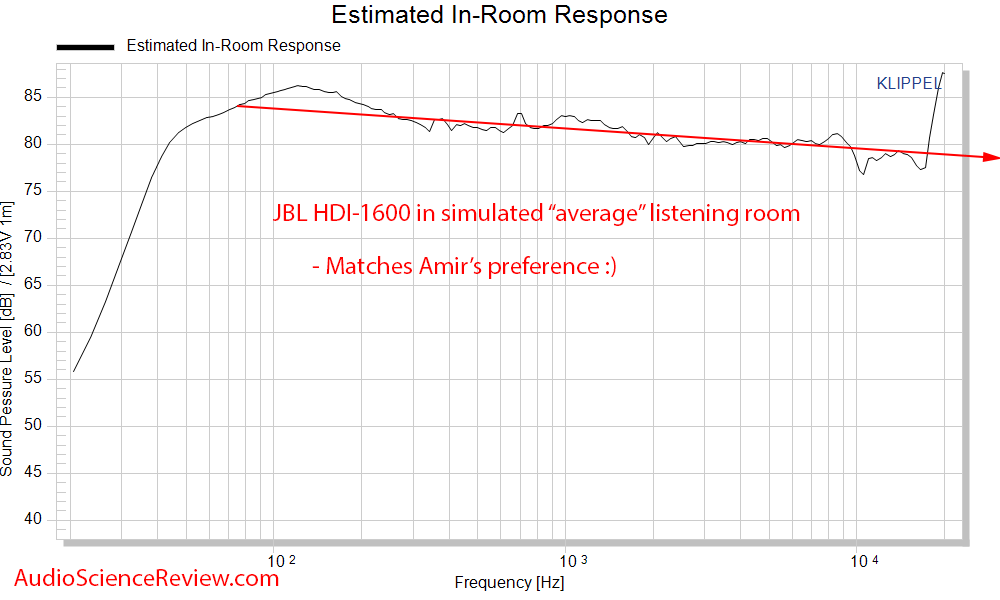 JBL HDI-1600 Speaker CEA-2034 Spinorama Predicted In-room response Audio Measurements.png