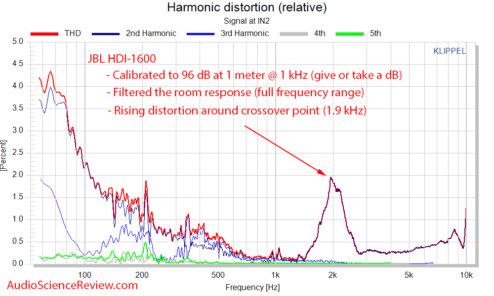 JBL HDI-1600 Speaker Distortion Audio Measurements.png