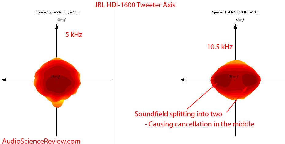 JBL HDI-1600 Speaker frequency Response dip visualization Audio Measurements.png