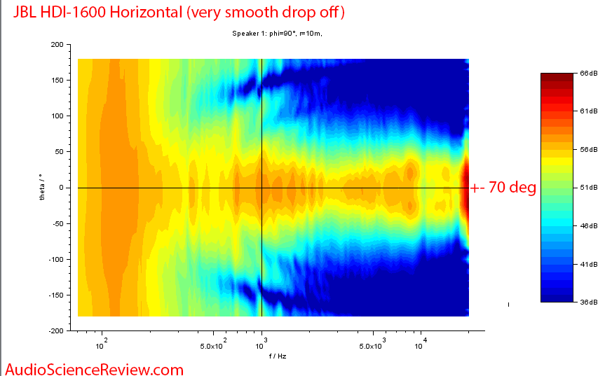 JBL HDI-1600 Speaker Horizontal Directivity Audio Measurements.png