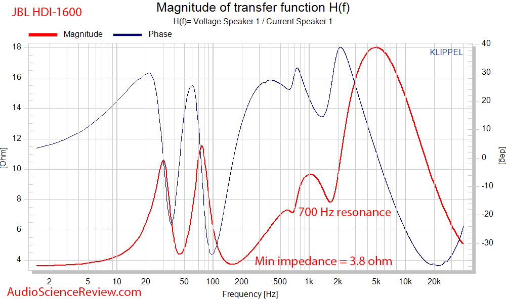 JBL HDI-1600 Speaker Impedance and Phase Audio Measurements.png
