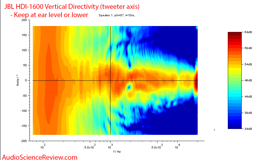 JBL HDI-1600 Speaker Vertical Directivity Audio Measurements.png