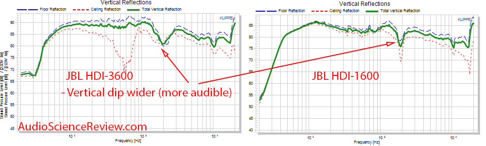 JBL HDI-3600 Speaker CEA-2034 spinorama Vertical Reflections vs HDI-1600 audio measurements.png