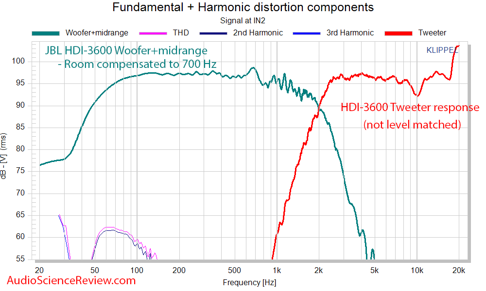JBL HDI-3600 Speaker Crossover tweeter woofer midrange frequency response measurement.png