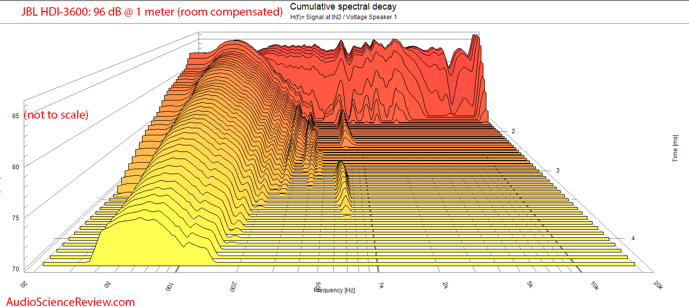 JBL HDI-3600 Speaker  CSD Waterfall audio measurements.png