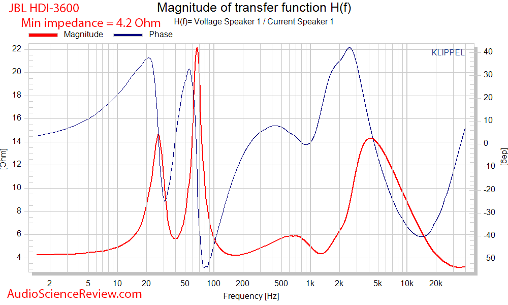JBL HDI-3600 Speaker impedance and phase versus frequency audio measurements.png